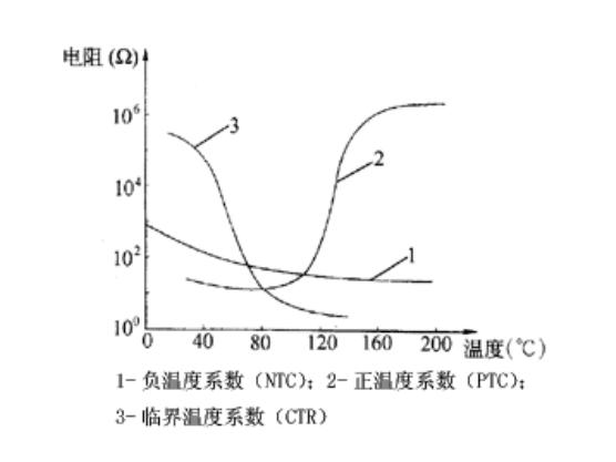 熱敏電阻涵蓋正溫度系數(PTC)和負溫度系數(NTC)熱敏電阻,他們的電阻-溫度特別的性質如圖1所示.熱敏電阻的主要獨特的地方是:壹銳敏度較高,其電阻溫度系數要比金屬大10~100倍以上,能檢驗測定出10-6的溫度變動;二辦公溫度範圍寬,常溫部件適合使用於-55~315,高溫部件適合使用溫度高於315(到現在為止無上可達到2000),低溫部件適合使用於-273~55;大小小,能夠勘測其它溫度計沒有辦法勘測的窟窿眼兒、體腔及有生命的物質體內